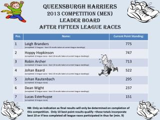 QUEENSBURGH HARRIERS 2013 Competition (men)  Leader board  after  fifteen  league races
