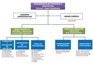 SUBGERENCIA DE VIVIENDA Y PROYECTOS Coronel  Jorge Castellanos