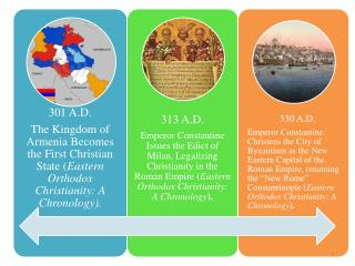 eastern orthodox timeline