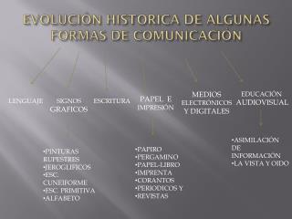 EVOLUCIÓN HISTORICA DE ALGUNAS FORMAS DE COMUNICACIÓN