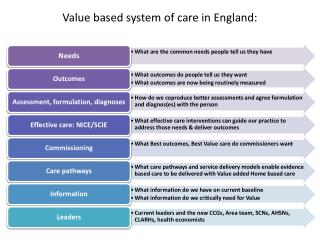 Value based system of care in England: