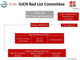 Chair, IUCN RLC