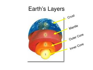 Earth�s Layers