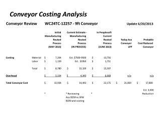 Conveyor Costing Analysis