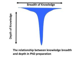 Breadth of Knowledge