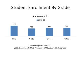 Student Enrollment By Grade