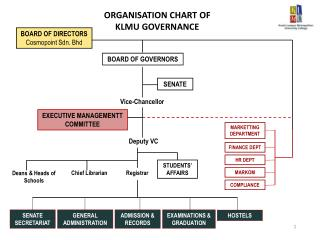 ORGANISATION  CHART OF  KLMU GOVERNANCE