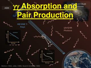 gg  Absorption and Pair Production