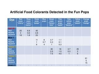 Artificial Food Colorants Detected in the Fun Pops