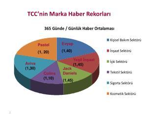 TCC'nin  Marka Haber Rekorları