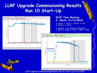 LLRF Upgrade  Commissioning Results Run 10 Start-Up