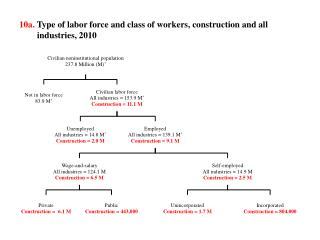 10a.  Type of labor force and class of workers, construction and all industries, 2010