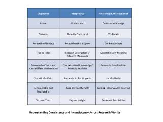 Understanding Consistency and Inconsistency Across Research Worlds