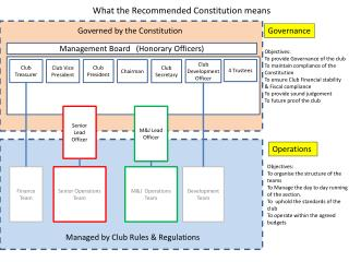 What the Recommended Constitution means