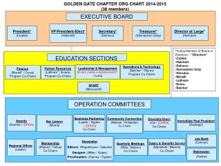 GOLDEN GATE CHAPTER  ORG CHART 2014-2015 (38 members)