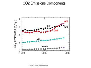 CO2 Emissions  Components