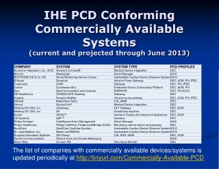 IHE PCD  Conforming  Commercially Available Systems  (current and projected through June 2013)
