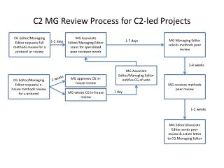 C2 MG Review Process for C2-led Projects