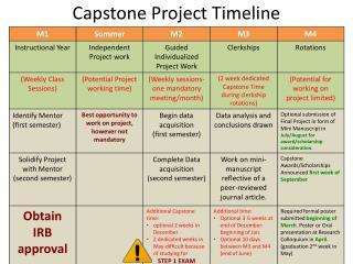 Capstone Project  Timeline