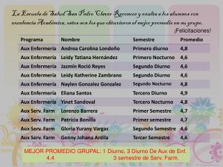 MEJOR PROMEDIO GRUPAL: 1 Diurno, 3 Diurno De Aux de  Enf . 4.4 3 semestre de  Serv . Farm.