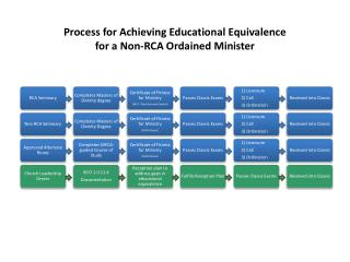 Process for Achieving Educational Equivalence for a Non-RCA Ordained Minister