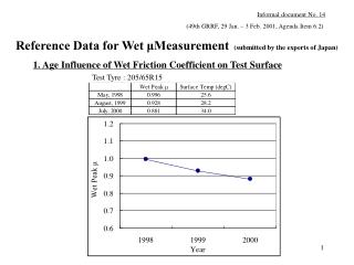 1. Age Influence of Wet Friction Coefficient on Test Surface