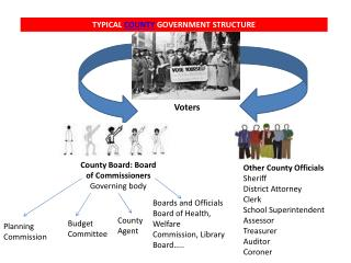 TYPICAL  COUNTY  GOVERNMENT STRUCTURE