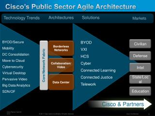 Cisco's Public Sector Agile Architecture