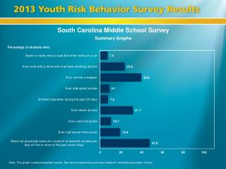 South Carolina Middle School Survey