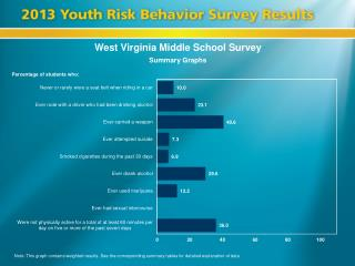 West Virginia Middle School Survey