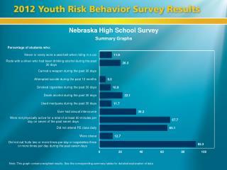 Nebraska High School Survey