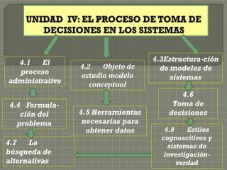 UNIDAD  IV: EL PROCESO DE TOMA DE DECISIONES EN LOS SISTEMAS
