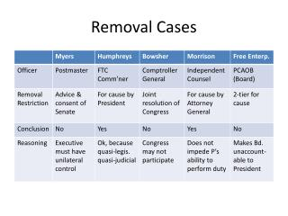 Removal Cases