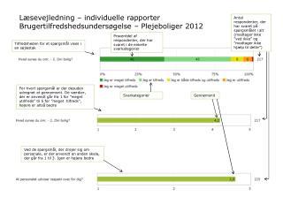 Læsevejledning – individuelle rapporter Brugertilfredshedsundersøgelse – Plejeboliger 2012