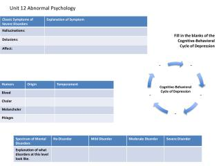 Unit 12  Abnormal Psychology