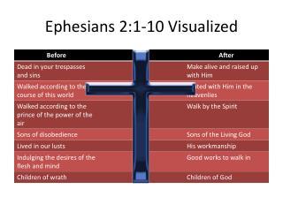 Ephesians 2:1-10 Visualized