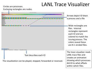 LANL Trace  Visualizer