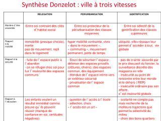 Synthèse Donzelot : ville à trois vitesses