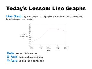 Today's Lesson: Line Graphs