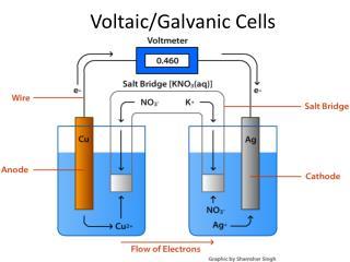 Voltaic/Galvanic Cells