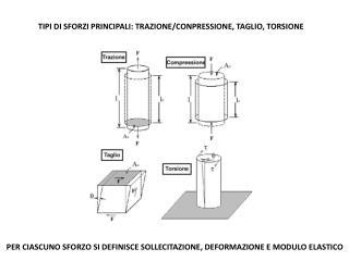 TIPI DI SFORZI PRINCIPALI: TRAZIONE/CONPRESSIONE, TAGLIO, TORSIONE