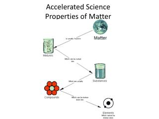 Accelerated Science Properties  of Matter