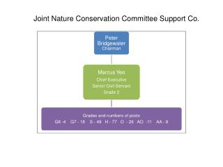 Joint Nature Conservation Committee Support Co.