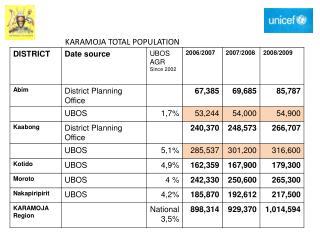 KARAMOJA TOTAL POPULATION
