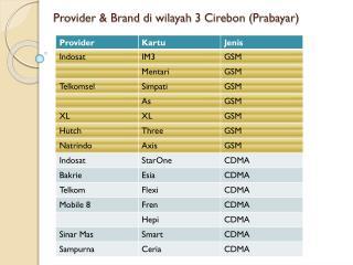 Provider & Brand  di wilayah  3 Cirebon ( Prabayar )