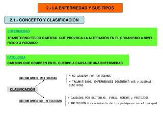 2.- LA ENFERMEDAD Y SUS TIPOS