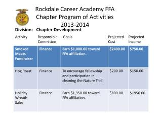 Rockdale Career Academy FFA Chapter Program of Activities 2013-2014