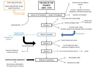 THE AGE OF THE STUARTS 1603 - 1714