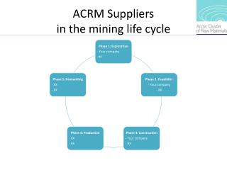ACRM  Suppliers in the  mining life cycle