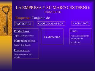 LA EMPRESA Y SU MARCO EXTERNO: CONCEPTO